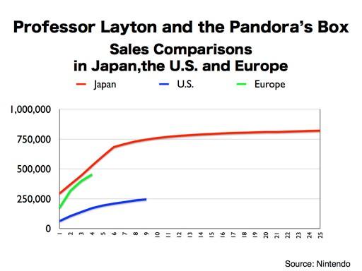 graphique prof layton 2